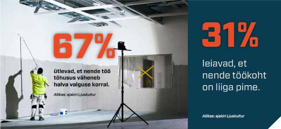 31%-leiavad-et-nende-töökoht-on-liiga-pime